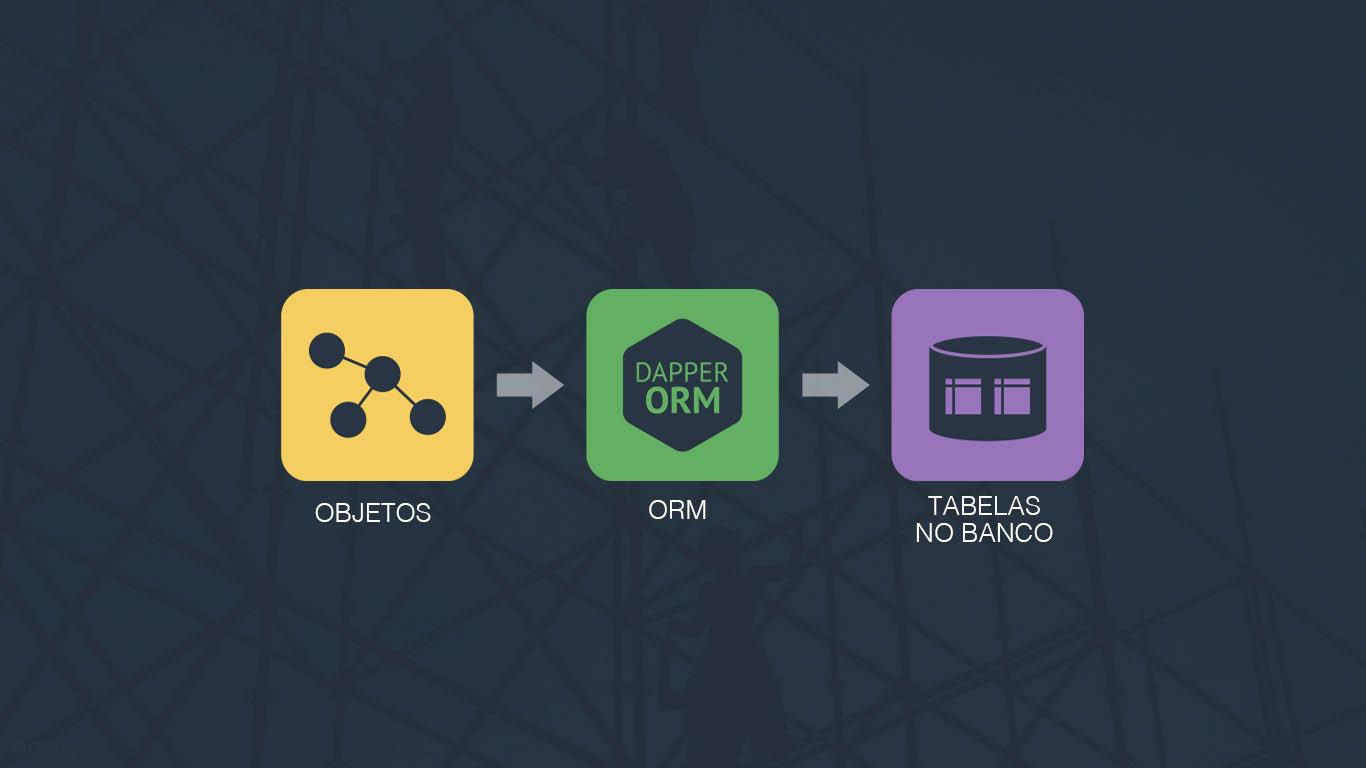 Utilizando o Micro ORM Dapper em uma aplicação ASP NET Core - Blog