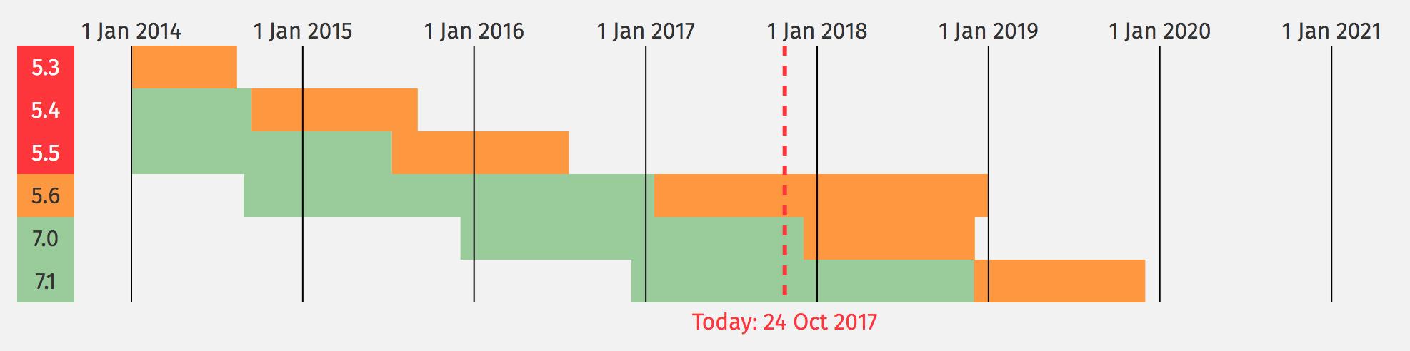 Calendário de suporte de versões