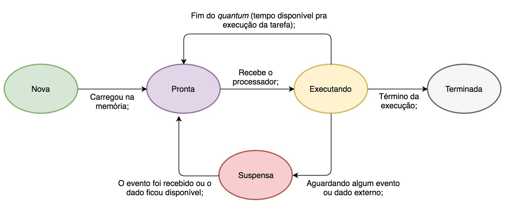 diagrama de estado das tarefas com preempção de tempo