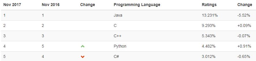 Ranking - Linguagens de Programação - TIOBE