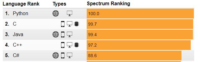 Ranking - Linguagens de Programação - IEEE