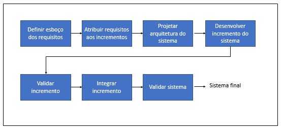 Ciclo de vida do software: por que é importante saber? – Blog da TreinaWeb