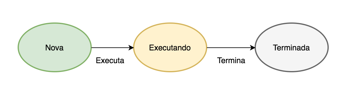 Diagrama estado monotarefa