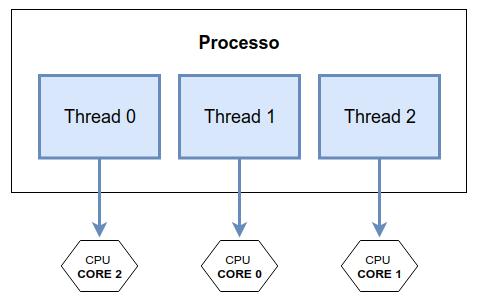Exemplo Trheads do processador