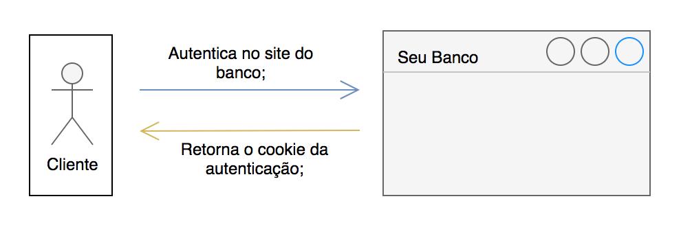 Diagrama autenticação