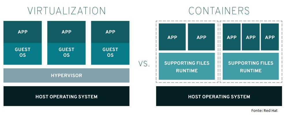 comparação de virtualização e containers