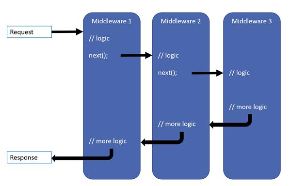 A imagem apresenta uma solicitação sendo processada por três middlewares, sendo que cada um chamado o middleware seguinte. No terceiro middleware, uma resposta é retornada e esta passa pelos middleware chamados anteriormente.
