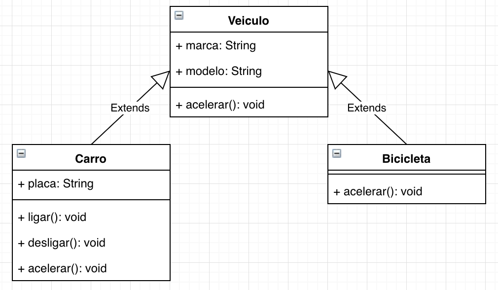 Diagrama de classes: Veiculo, Carro e Bicicleta