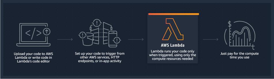 Como o AWS Lambda funciona