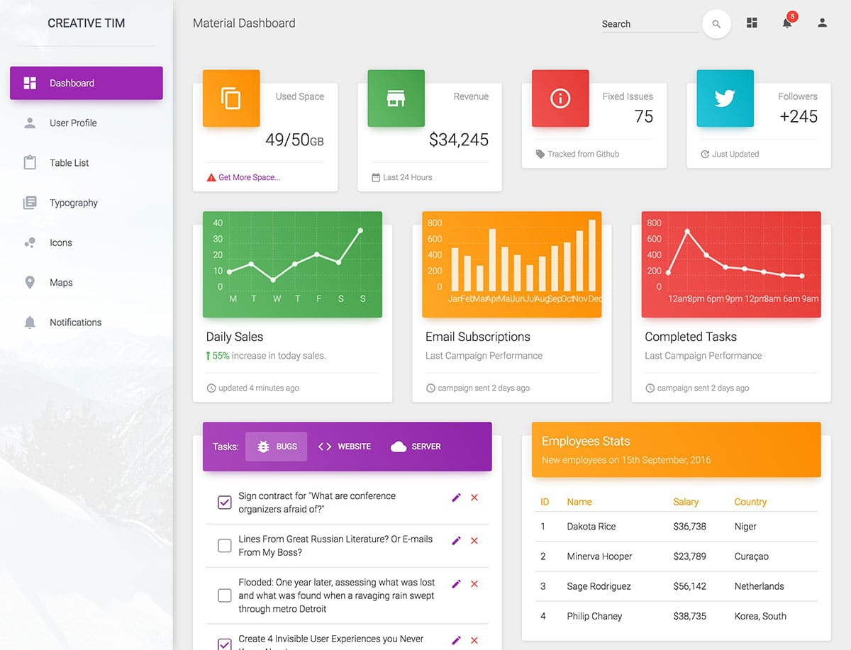 Painel do Material Dashboard