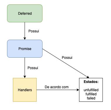 Diagrama promise
