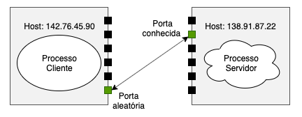 Diagrama socket