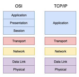 Diagrama TCP/IP - OSI