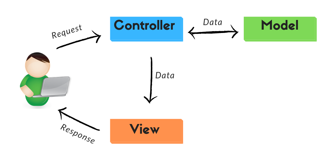 Fluxograma sobre MVC