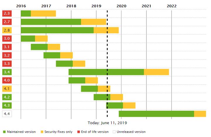 Gráfico sobre tempo de suporte e atualização do symfony