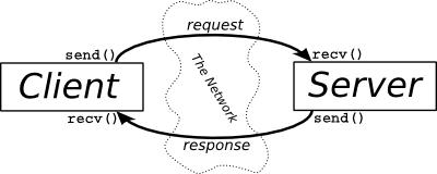 Representação cliente e servidor