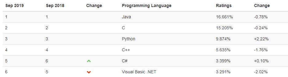 Ranking de linguagens