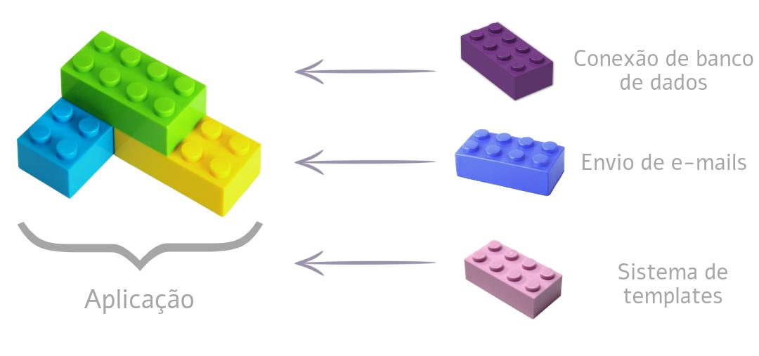 Imagem com analogia do micro-framewor ao lego