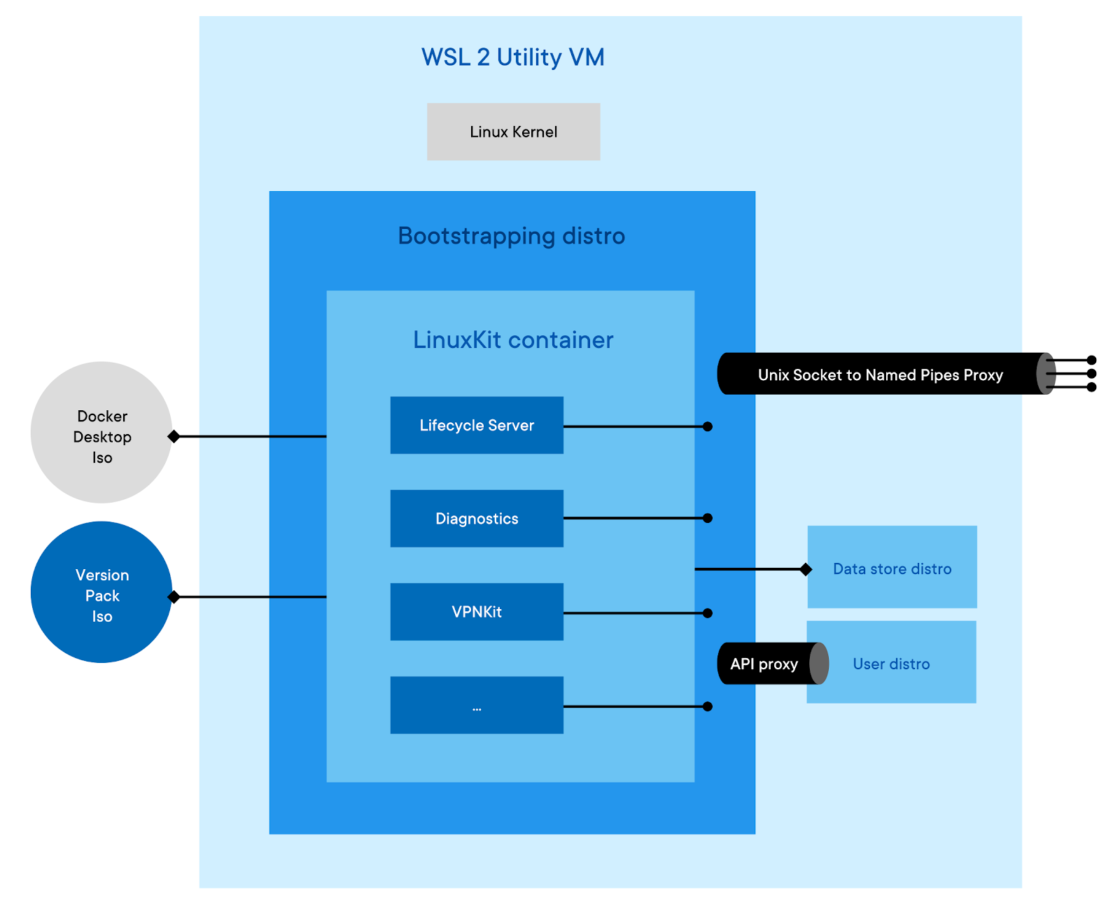 Arquitetura do Docker com WSL 2