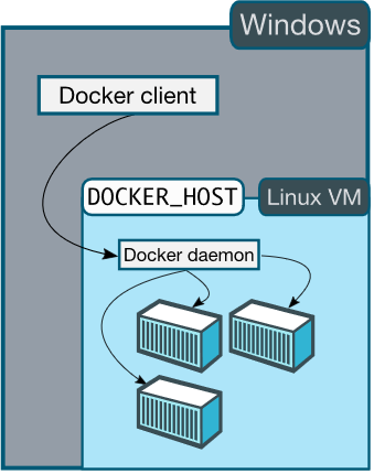Arquitetura do Docker Desktop