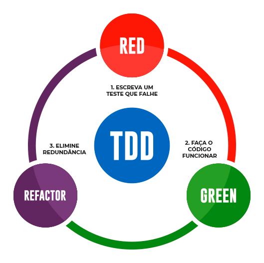 Ilustração do ciclo do TDD