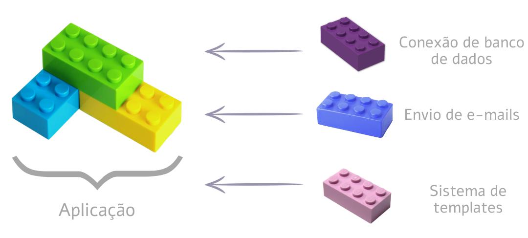Representação em lego de uma aplicação e seus complementos