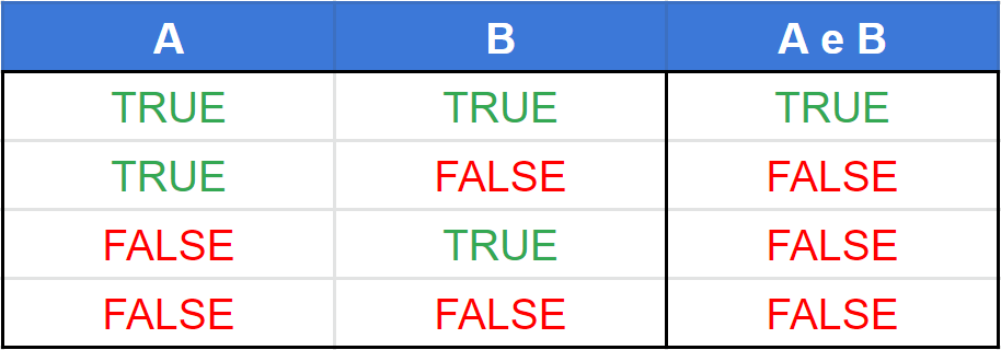 tabela verdade operador e (and)