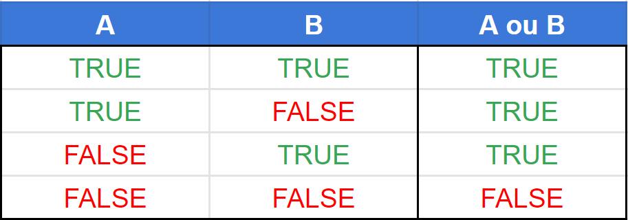 tabela verdade operador lógico ou (or)