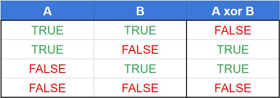 tabela verdade operador ou exclusivo (xor)