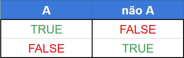 tabela verdade operador não (not)
