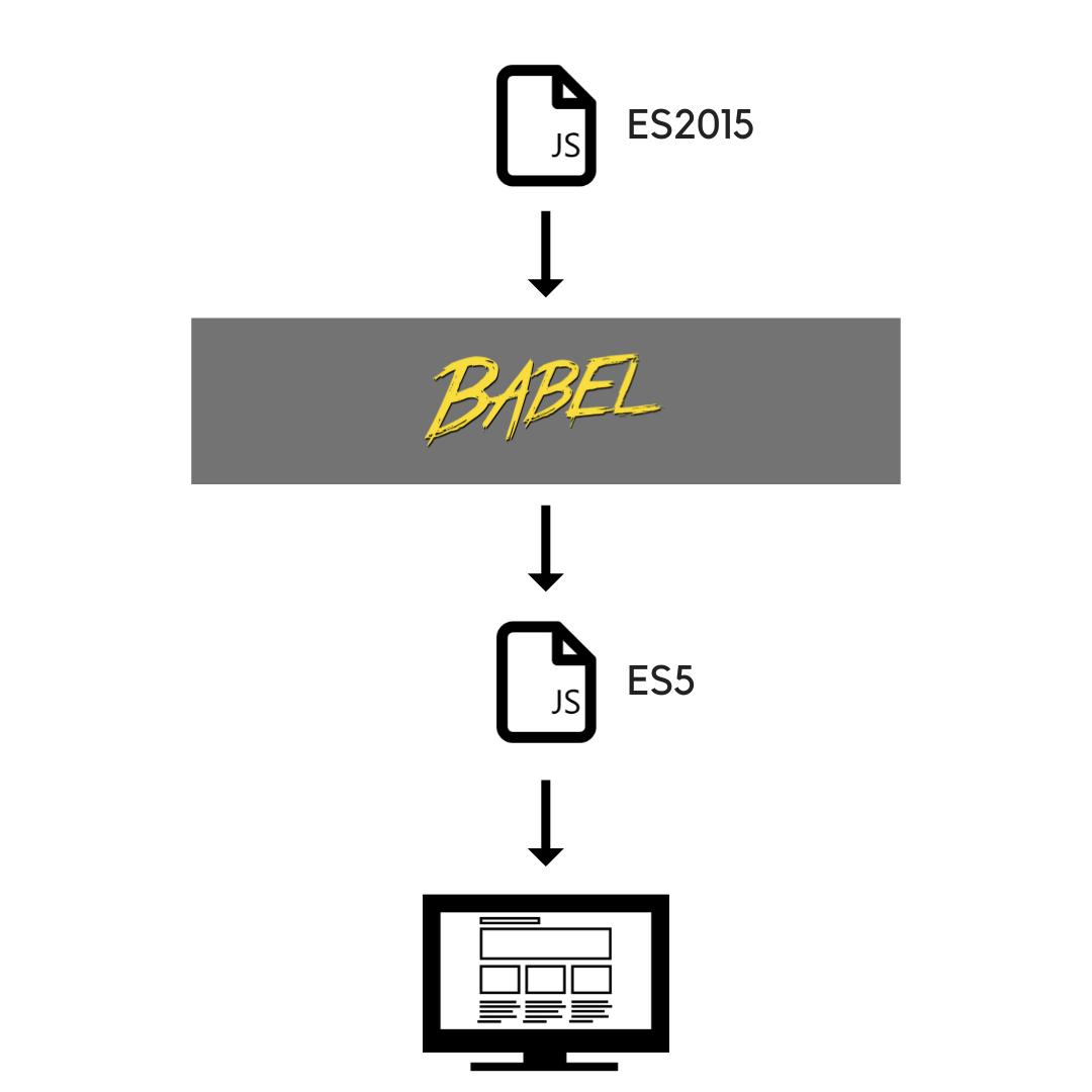 Fluxo Transpilador Babel JavaScript
