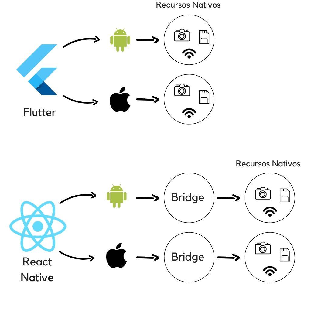 comparativo de arquitetura entre flutter e react native
