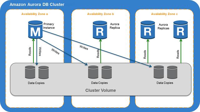 Arquitetura de storage do Aurora