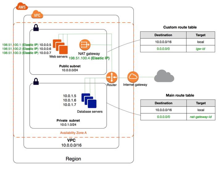 VPC com subnet privada
