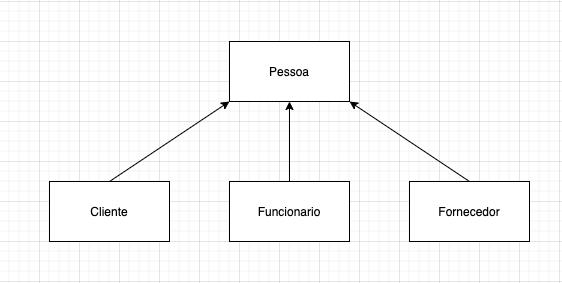 Diagrama exemplificando uma herança