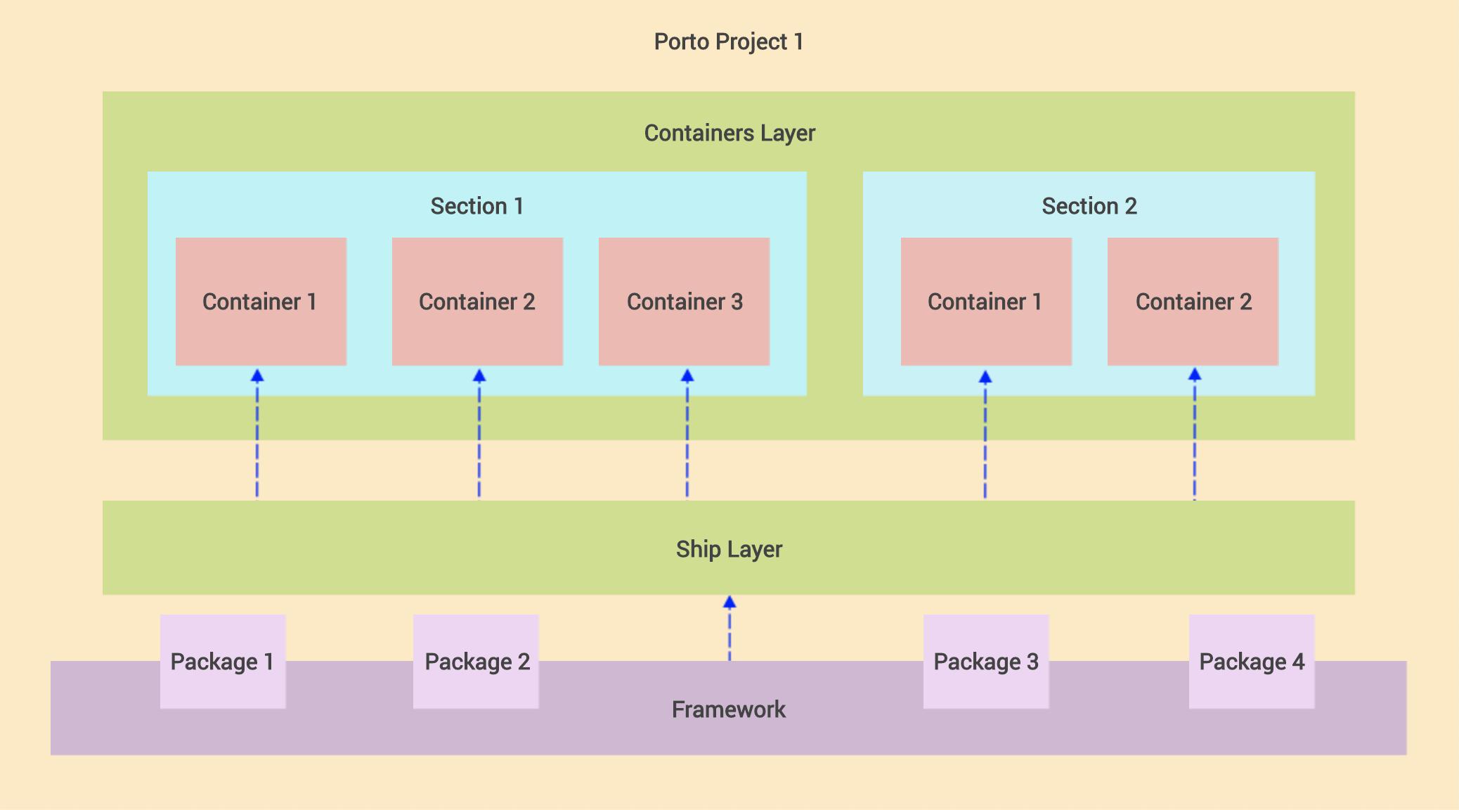 diagrama que mostra as 3 camadas do padrão arquitetural porto