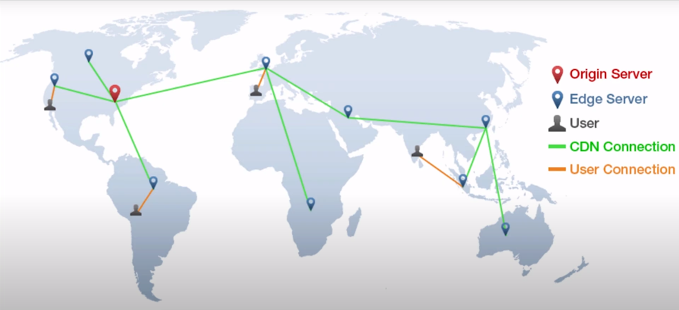 Rede de distribuição com CDN