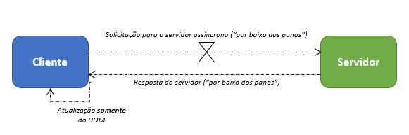 modelo-comunicacao-assincrona-AJAX