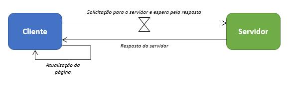 modelo-comunicacao-sincrona