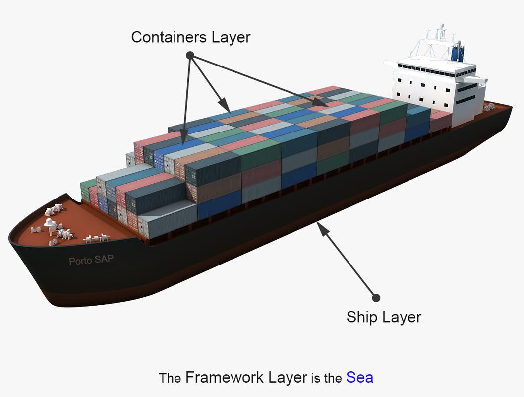 imagem que mostra as camadas do padrão arquitetural Porto (ship, containers e sea)