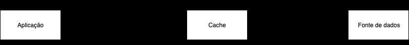Demostra o fluxo do cache.