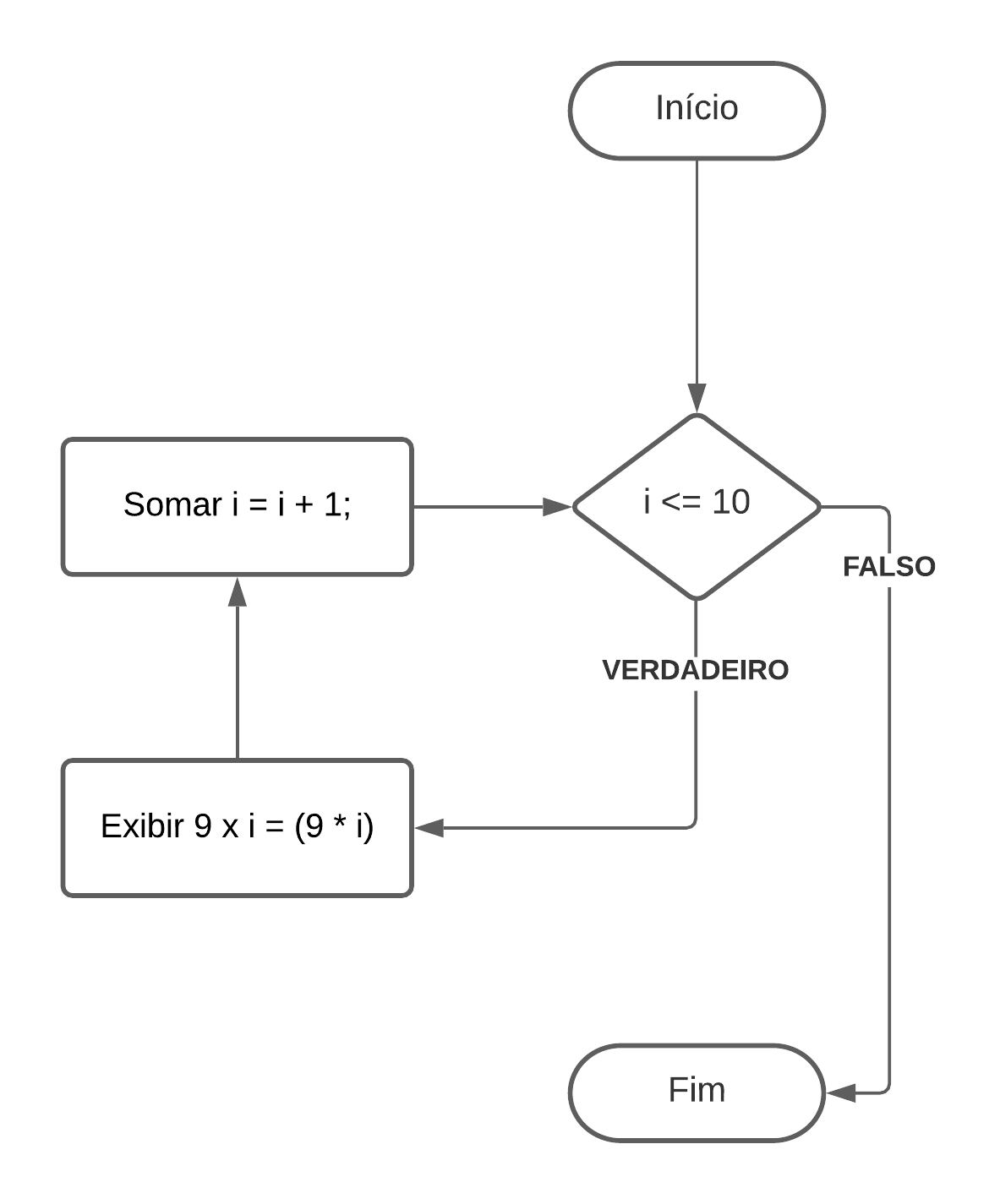 Estrutura de Repetição - While - For