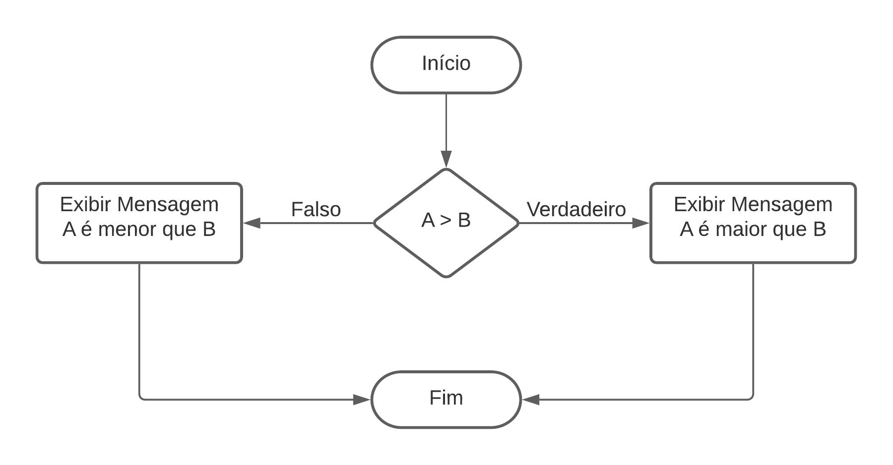 Estruturas Condicionais - Composta (senão - else)