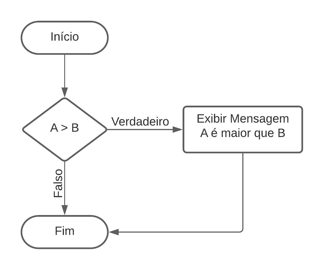 Estruturas condicionais - simples (Se - IF)