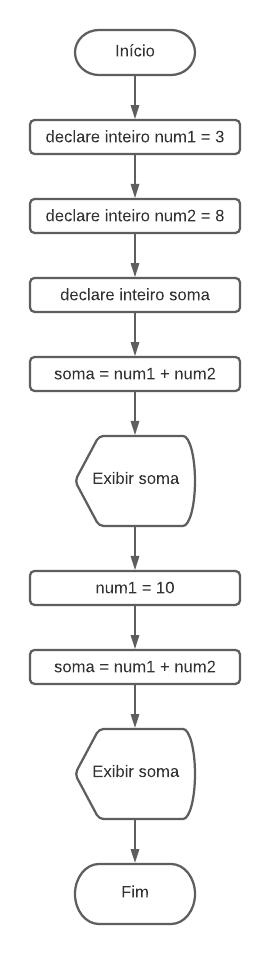 Fluxograma do algoritmo atualizado