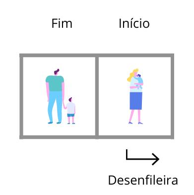 Estrutura de dados Fila