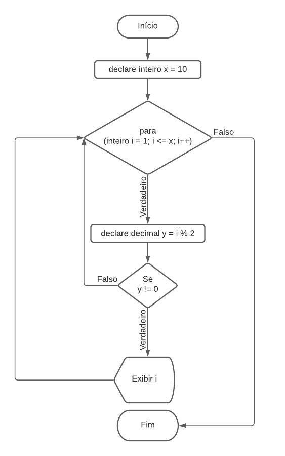 Fluxograma operadores de comparação