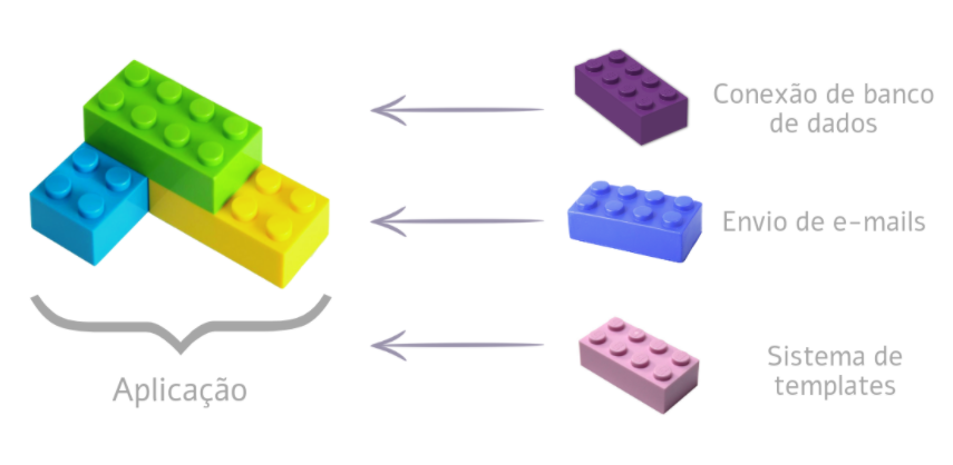 Exemplificando Micro-Framework