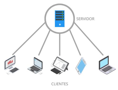 servidor de arquivos